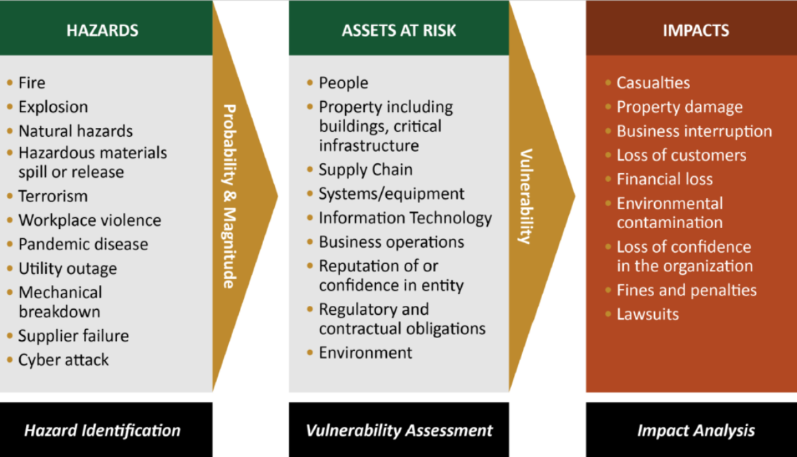 Preventing Terrorist Attacks Is The FBI's Top Priority – Most Businesses Are Underinsured – Part 3