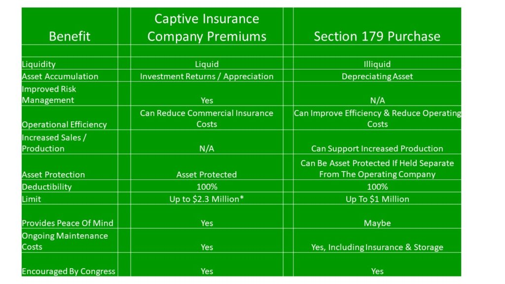 Yellow Fever - Section 179 Versus A Captive Insurance Company