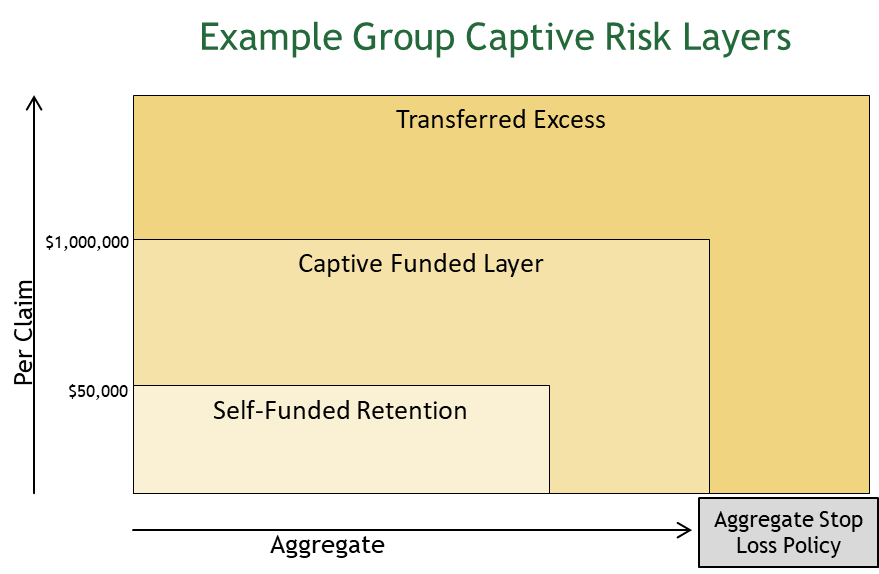 What Is Alternative Risk Transfer (ART) And What Makes It SmART?