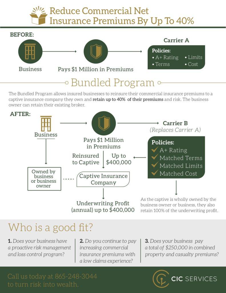 Bundled Captive Insurance Infographic