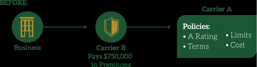 EnviroCap Environmental Captive Insurance Program from CIC Services